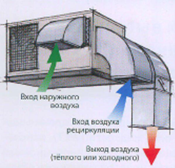 Виды приточно-вытяжных вентиляций