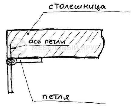 Кухонный стол-трансформер для маленькой кухни: особенности устройства и изготовления
